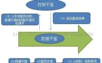 SDN基本原理(转载)