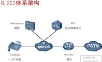 协作拾遗—H323协议基础