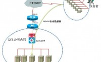 ASA发现DDOS攻击和防止方法
