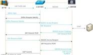 思科ISE专题-有线802.1X终端接入过程