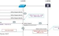 思科ISE专题-有线终端IP电话接入过程